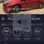 プリウスPHV(ZVW52型)納車から608日目。走行距離24218㎞。充電した電力量1728kWh。1日の走行距離約40㎞。電気代の支払いは累計17000円ほど。